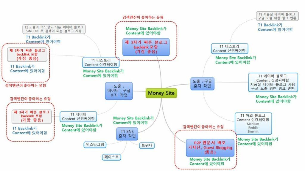 트래픽 채널 시스템화