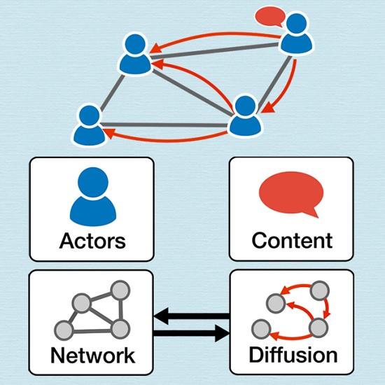 content diffusion